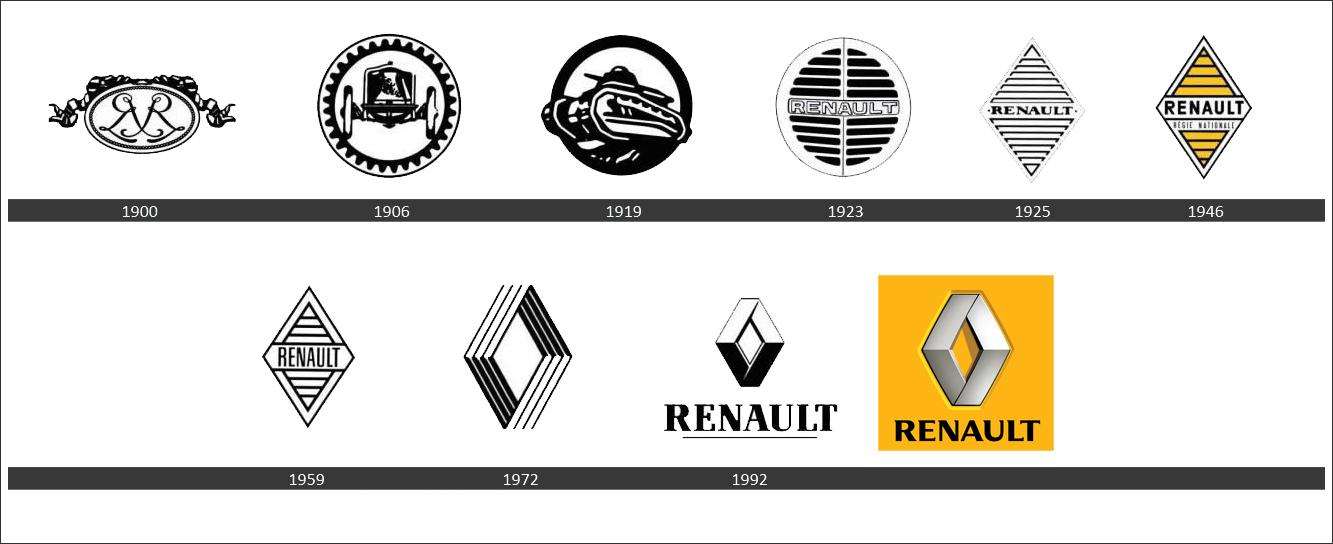 Creativamente - Agenzia di Comunicazione Brescia - Brand Evolution - Renault