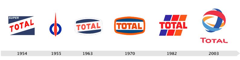 Creativamente - Agenzia di Comunicazione Brescia - Brand Evolution - TOTAL