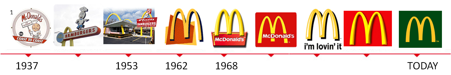 Creativamente - Agenzia di Comunicazione Brescia - Brand Evolution - McDonald's
